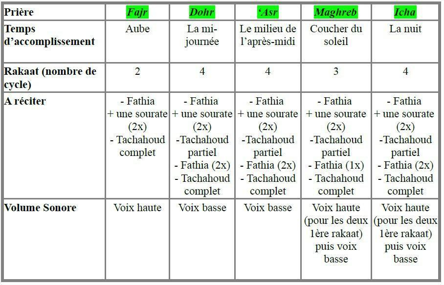 La pri re en islam videos pour apprendre comment faire for Comment priere a l exterieur islam